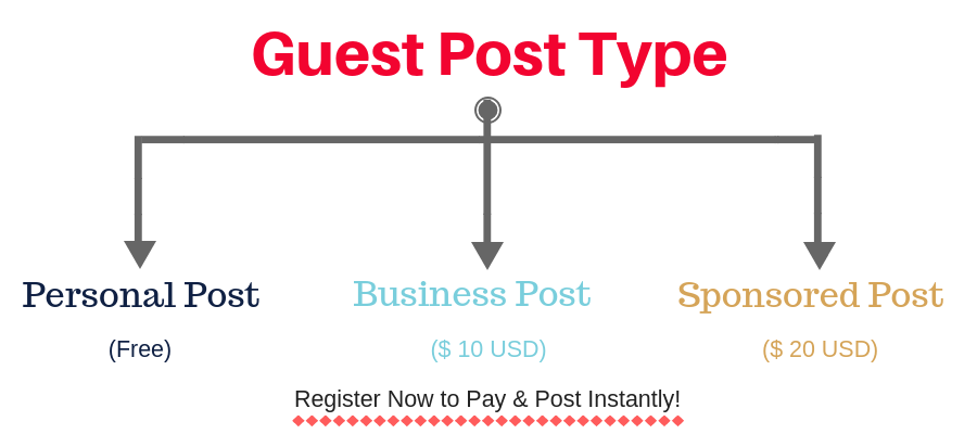 Post Type - Guest post