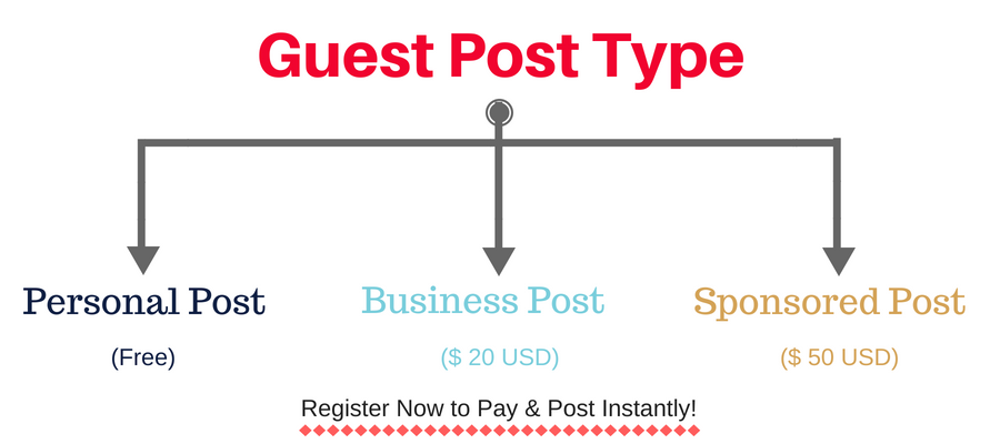 Guest Post Type